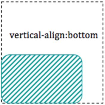 Waarom werkt vertical-align:bottom niet!?